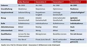 Festlohnprinzip für Gen-Z « Die-Gen eration-Z