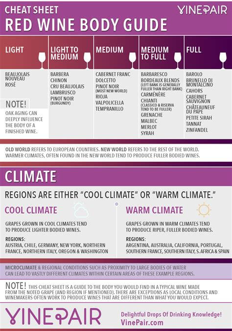 light red wine for beginners cheat sheet red wine body guide red wine body chart
