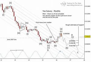 Japanese Yen Wave Pattern Points To Coming Decline