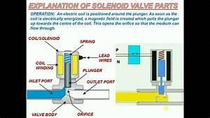 Explanation Of Solenoid Valve Parts