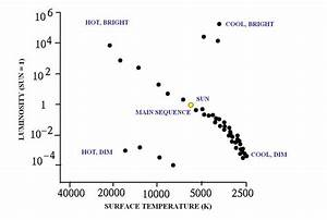 Where On This Diagram Do We Find Stars That Are Cool And