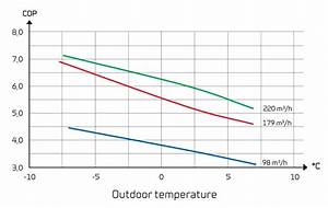 Heat Pump New  Heat Pump Output Temperature