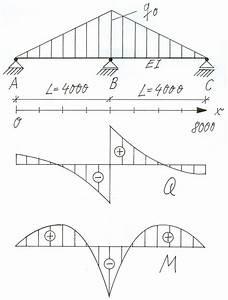 Querkraftverlauf Berechnen : beispiel dreieckslast fem ~ Themetempest.com Abrechnung