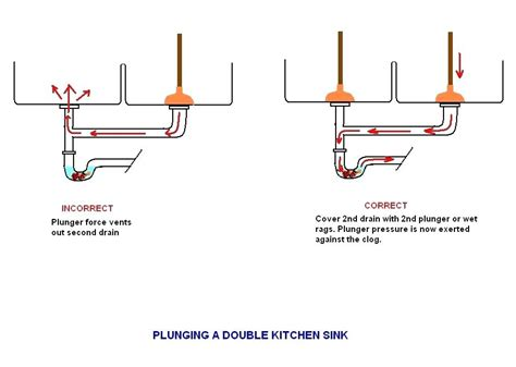 diagram of kitchen sink drain plumbing kitchen sink plumbing diagram with garbage disposal wow 9585
