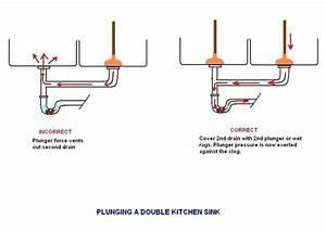 Double Kitchen Sink With Disposal Plumbing Diagram  U2013 Wow Blog