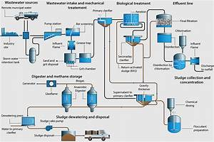 A Guide To Measurement In Wastewater Treatment