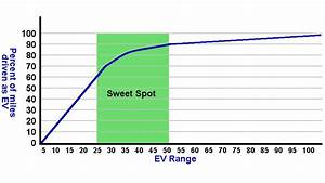 What 39 S Better A Fully Electric Car Or A Plug In Hybrid Ev