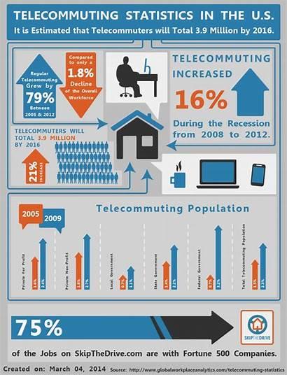 Telecommuting Statistics Infographic Social Responsibility Corporate Jobs