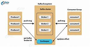 The Complete Guide To Kafka Architecture