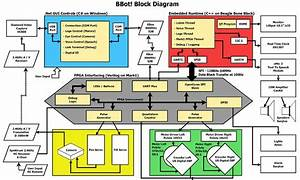 Asus Tinker Board Block Diagram