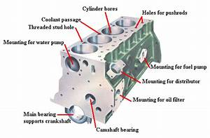 Components Of Automobile Engine