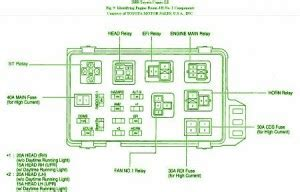 wiring diagram for car fuse box toyota 2000 camry 4 cyl diagram