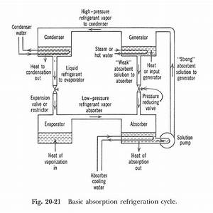 Schematic Diagram Of Refrigeration Cycle