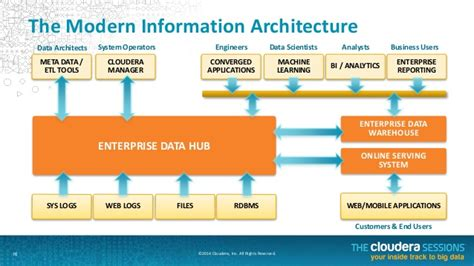 future  data management  enterprise data hub