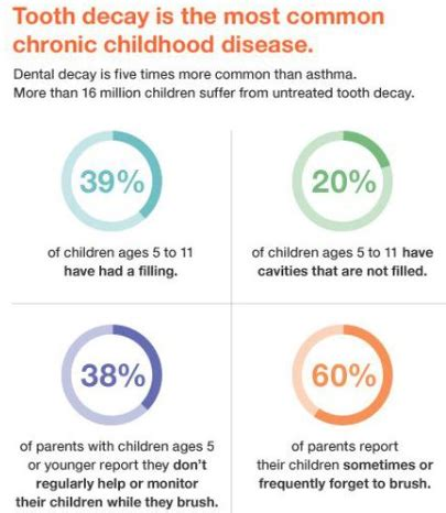 tooth decay    common chronic childhood disease