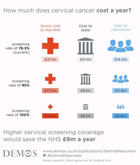 cancer screening how much does a cancer screening cost