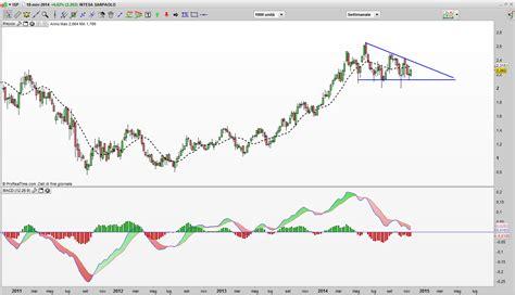Trading Online Intesa San Paolo Ujejocykixovawebfc2com