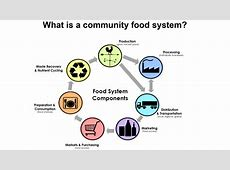 Community Food Systems University of Idaho Extension