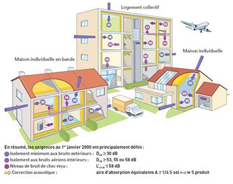 isolation phonique bureau nouvelle réglementation acoustique objectifs et exigences