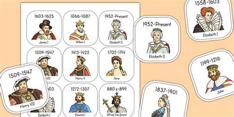 Significant British Monarchs Timeline Ordering Activity