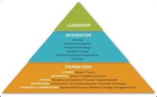organizational leadership  change sloan school