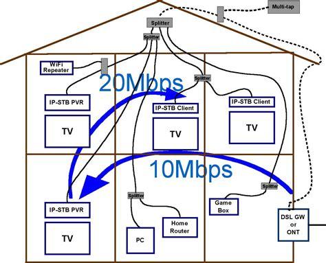 moca networking reliably streams multiple hd video signals