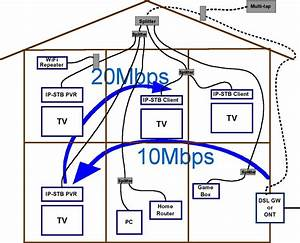 Moca Networking Reliably Streams Multiple Hd Video Signals Using Existing Home Coax