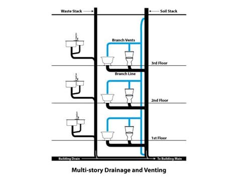 buildings drainage system   works repair