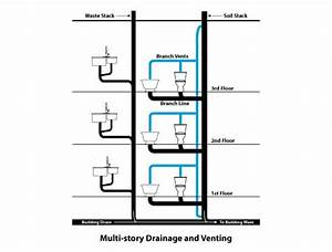 Your Building U0026 39 S Drainage System  How It Works  U0026 Repair
