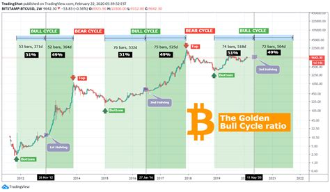 Block reward which starts at 50 and halves continually every halving event until it reaches 0 (approximately by year 2140). Btc Halving Price Chart - halting time