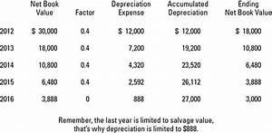 Saldo Berechnen : depreciation methods dummies ~ Themetempest.com Abrechnung