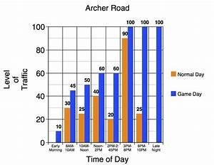 Graphs That Accurately Depict Life At Uf