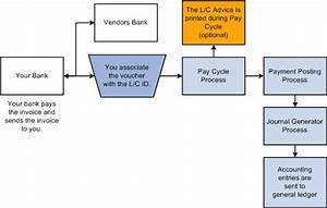 Peoplesoft Enterprise Payables 9 1 Peoplebook