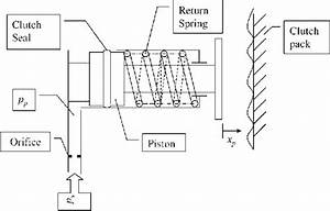 Schematic Diagram Of Electrohydraulic Clutch Actuation