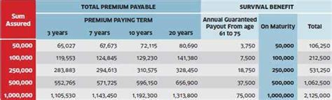 Your guide to max life insurance premium payment methods: Max New York Life Partner Plus: A good partner to retire ...