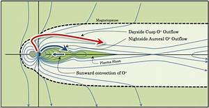 Transport Path Of Oxygen From The Ionosphere To The Inner