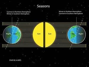 season - National Geographic Society