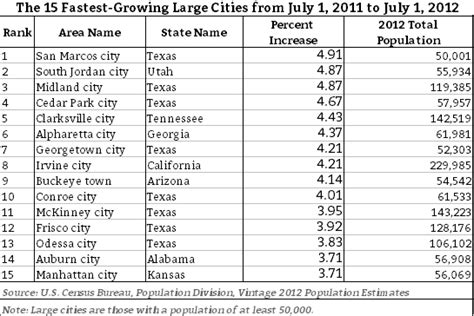 More Than Half Of The Fastest Growing Cities Are In Texas