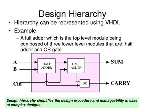 fundamentals of digital logic with verilog design 3rd edition pdf fundamentals of digital logic with vhdl design homework