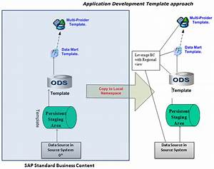 Bi Strategy  U2013 Part 5 Conceptual Architecture And System
