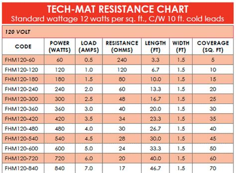Tech Mat Floor Units