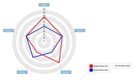 Radar Chart Example: Product Comparison - Visual Paradigm ...