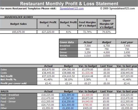 restaurant monthly profit  loss statement template