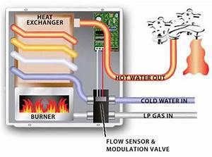 Rv Heat Exchanger Water Heater