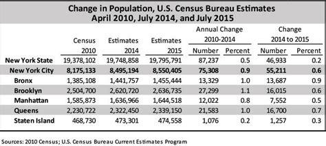 census bureau new york nyc population