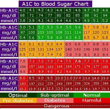 blood sugar chart diabetes blood sugar chart blood