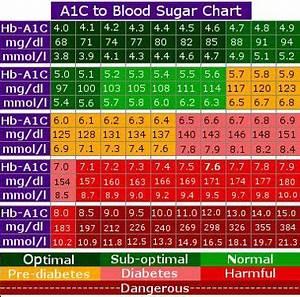 A1c Average Blood Sugar Chart Blood Sugar Chart Diabetes Blood Sugar Chart Blood