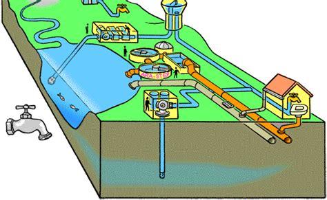 eau potable energie environnement ch
