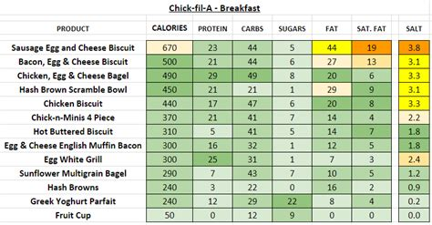 chick fil  nutrition information  calories full menu