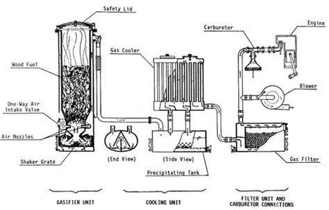 wood gasifier plans  easy  follow   build  diy woodworking projects wood work